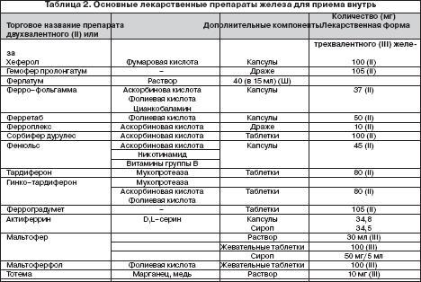 Рекомендации по диагностике и лечению железодефицитной анемии