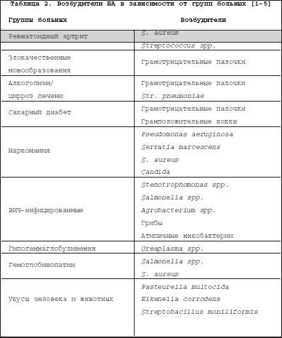 Схемы антимикробной