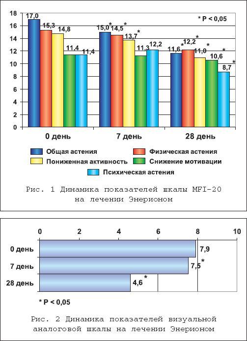 астенических состояниях разного генеза.