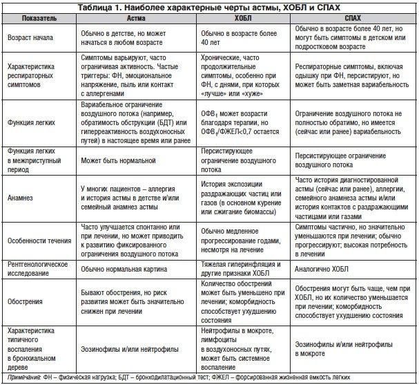 Федеральные клинические рекомендации по диагностике и терапии.