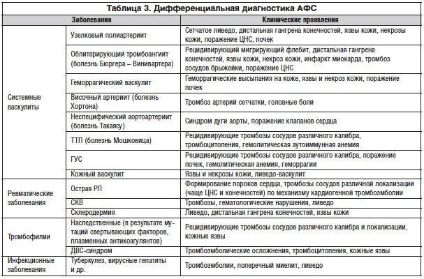 Принципы диагностики и терапии антифосфолипидного синдрома   Решетняк Т.М.   «РМЖ» №28 от 09.12.2014