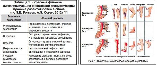 Алгоритм поиска болей в суставах мышца слабая доктор ше как лечить вывих галеностопного сустава