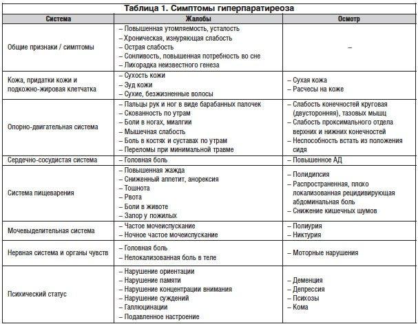 Первичный гиперпаратиреоз