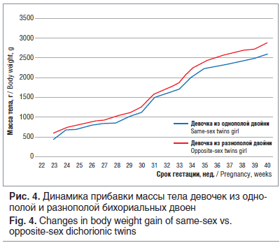 Рис. 4. Динамика прибавки массы тела девочек из однополой и разнополой бихориальных двоен Fig. 4. Changes in body weight gain of same-sex vs. opposite-sex dichorionic twins