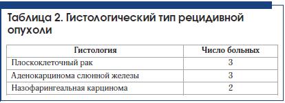 Таблица 2. Гистологический тип рецидивнойопухоли