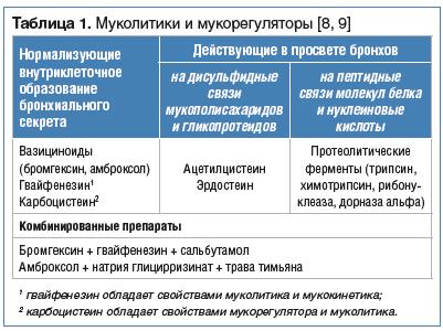 Таблица 1. Муколитики и мукорегуляторы [8, 9]