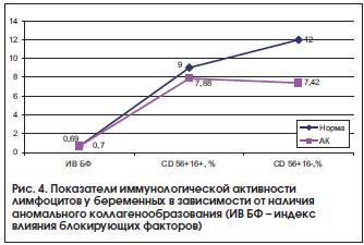 Рис. 4. Показатели иммунологической активности лимфоцитов у беременных в зависимости от наличия аномального коллагенообразования (ИВ БФ – индекс влияния блокирующих факторов)