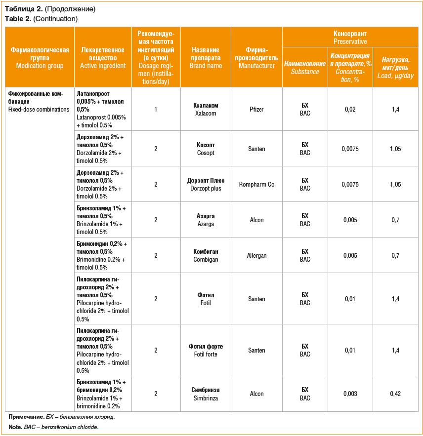 Таблица 2. (Продолжение) Table 2. (Continuation)
