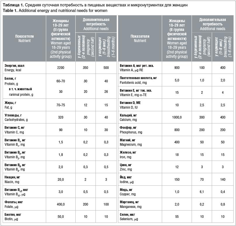 Таблица 1. Средняя суточная потребность в пищевых веществах и микронутриентах для женщин Table 1. Additional energy and nutritional needs for women