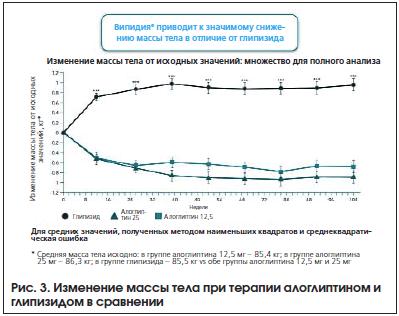 Рис. 3. Изменение массы тела при терапии алоглиптином и глипизидом в сравнении