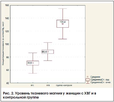 Рис. 2. Уровень тканевого магния у женщин с ХВГ и в контрольной группе