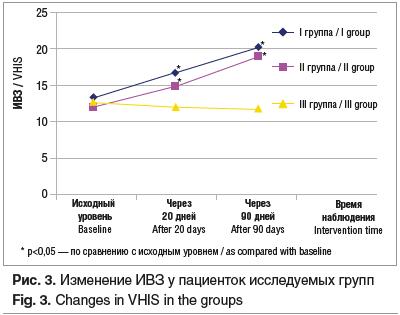 Рис. 3. Изменение ИВЗ у пациенток исследуемых групп