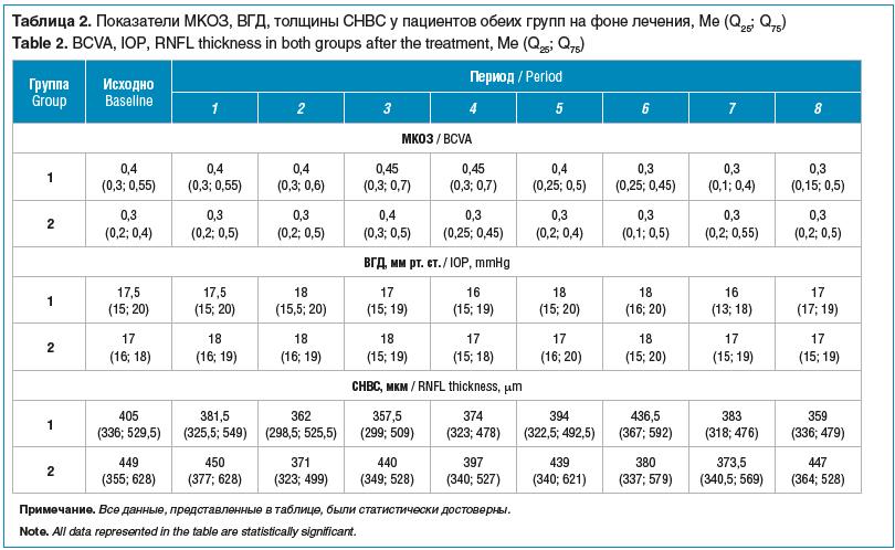 Таблица 2. Показатели МКОЗ, ВГД, толщины СНВС у пациентов обеих групп на фоне лечения, Me (Q25; Q75) Table 2. BCVA, IOP, RNFL thickness in both groups after the treatment, Me (Q25; Q75)