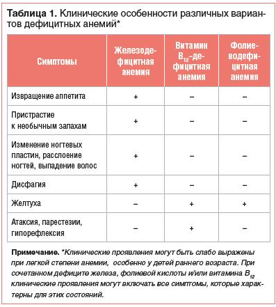 Таблица 1. Клинические особенности различных вариан- тов дефицитных анемий*