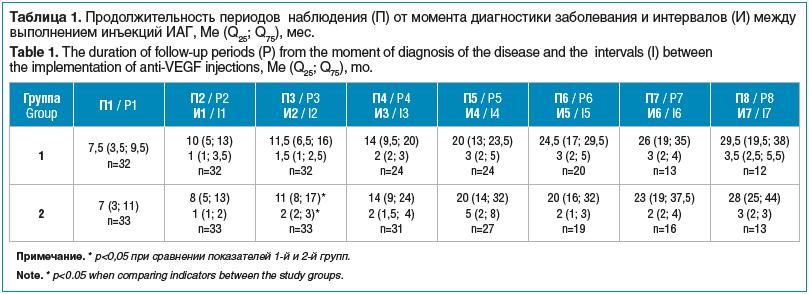 Таблица 1. Продолжительность периодов наблюдения (П) от момента диагностики заболевания и интервалов (И) между выполнением инъекций ИАГ, Me (Q25; Q75), мес. Table 1. The duration of follow-up periods (P) from the moment of diagnosis of the disease and the