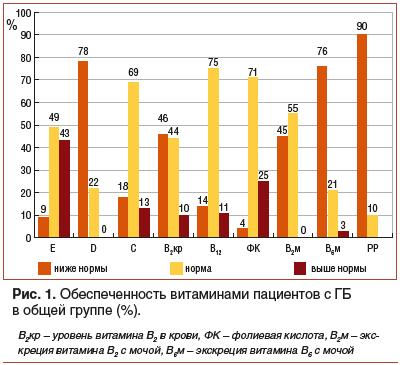 Рис. 1. Обеспеченность витаминами пациентов с ГБ в общей группе (%).
