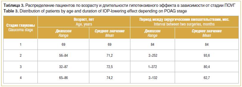 Таблица 3. Распределение пациентов по возрасту и длительности гипотензивного эффекта в зависимости от стадии ПОУГ Table 3. Distribution of patients by age and duration of IOP-lowering effect depending on POAG stage