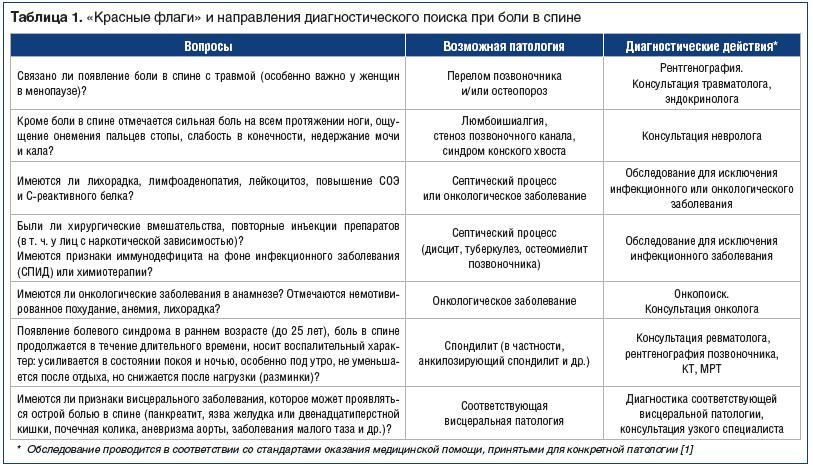 Таблица 1. «Красные флаги» и направления диагностического поиска при боли в спине