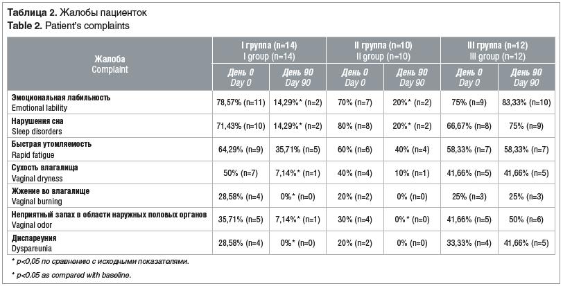Таблица 2. Жалобы пациенток