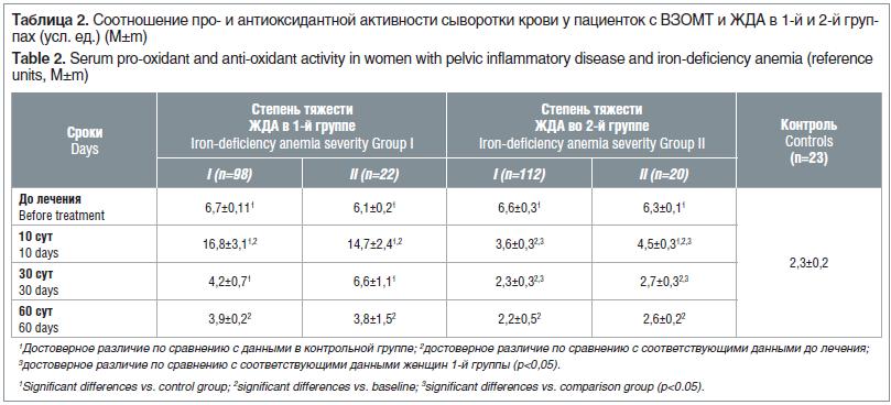 Таблица 2. Соотношение про- и антиоксидантной активности сыворотки крови у пациенток с ВЗОМТ и ЖДА в 1-й и 2-й группах (усл. ед.) (M±m) Table 2. Serum pro-oxidant and anti-oxidant activity in women with pelvic inflammatory disease and iron-deficiency anem