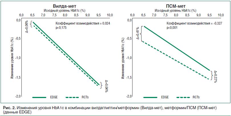 Рис. 2. Изменения уровня НbА1с в комбинации вилдаглиптин/метформин (Вилда-мет), метформин/ПСМ (ПСМ-мет) (данные EDGE)