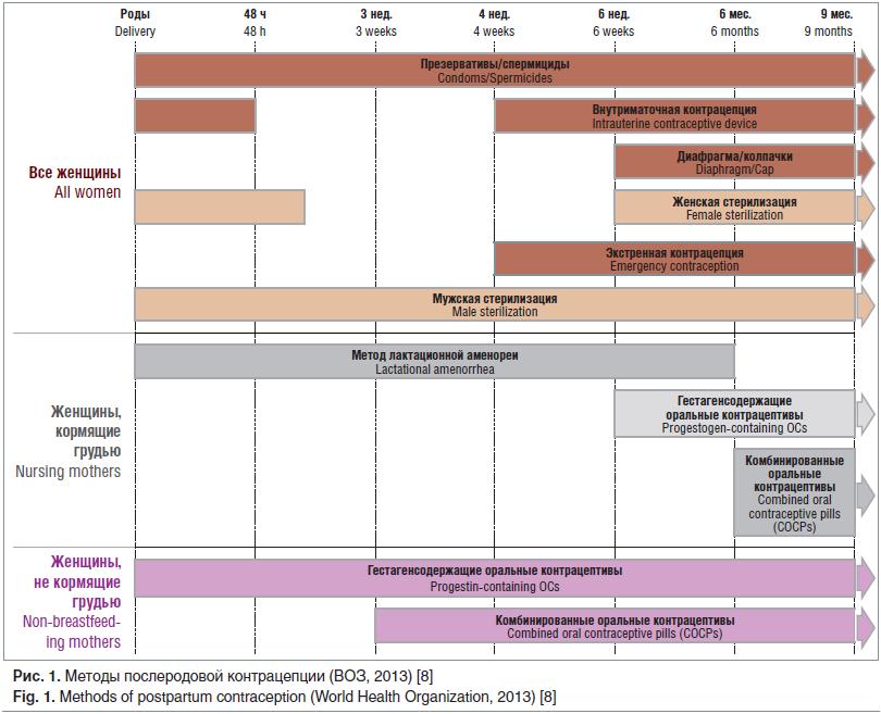Рис. 1. Методы послеродовой контрацепции (ВОЗ, 2013) [8] Fig. 1. Methods of postpartum contraception (World Health Organization, 2013) [8]
