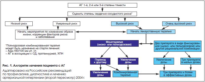 Рис. 1. Алгоритм лечения пациента с АГ