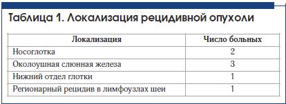 Таблица 1. Локализация рецидивной опухоли