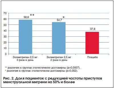 Рис. 2. Доля пациенток с редукцией частоты приступов менструальной мигрени на 50% и более