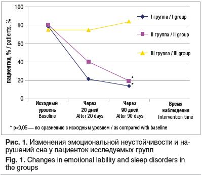 Рис. 1. Изменения эмоциональной неустойчивости и нарушений сна у пациенток исследуемых групп