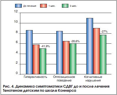 Рис. 4. Динамика симптоматики СДВГ до и после лечения Тенотеном детским по шкале Коннерса