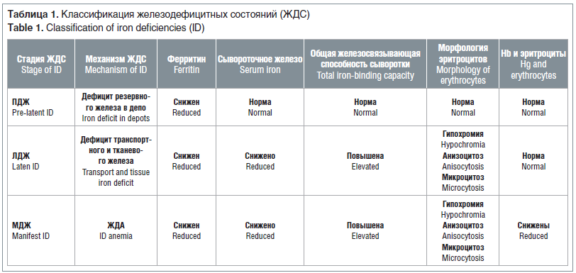 Таблица 1. Классификация железодефицитных состояний (ЖДС) Table 1. Classification of iron deficiencies (ID)