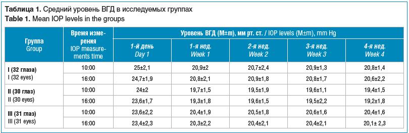 Таблица 1. Средний уровень ВГД в исследуемых группах