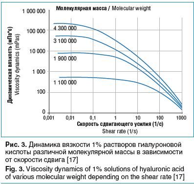 Рис. 3. Динамика вязкости 1% растворов гиалуроновой кислоты различной молекулярной массы в зависимости от скорости сдвига [17]