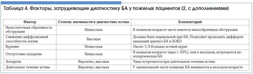 Таблица 4. Факторы, затрудняющие диагностику БА у пожилых пациентов [2, c дополнениями]