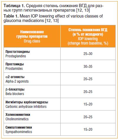 Средняя степень снижения ВГД для разных групп гипотензивных препаратов [12, 13]
