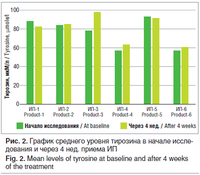Рис. 2. График среднего уровня тирозина в начале иссле- дования и через 4 нед. приема ИП Fig. 2. Mean levels of tyrosine at baseline and after 4 weeks of the treatment