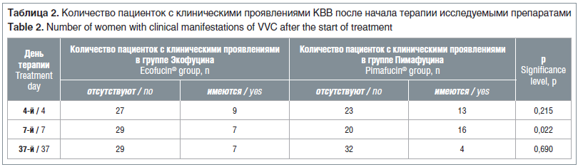 Таблица 2. Количество пациенток с клиническими проявлениями КВВ после начала терапии исследуемыми препаратами Table 2. Number of women with clinical manifestations of VVC after the start of treatment