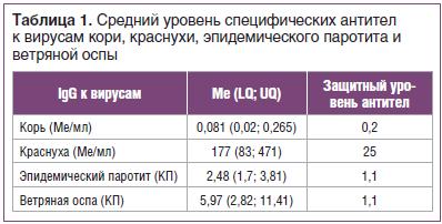 Таблица 1. Средний уровень специфических антител к вирусам кори, краснухи, эпидемического паротита и ветряной оспы