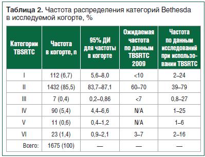 Таблица 2. Частота распределения категорий Bethesda в исследуемой когорте, %