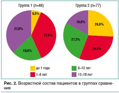 Рис. 2. Возрастной состав пациентов в группах сравнения
