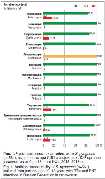 Рис. 1. Чувствительность к антибиотикам S. pyogenes (n=561), выделенных при ИДП и инфекциях ЛОР-органов у пациентов от 0 до 18 лет в РФ в 2013–2018 гг. Fig. 1. Antibiotic susceptibility of S. pyogenes (n=561) isolated from patients aged 0–18 years with RT