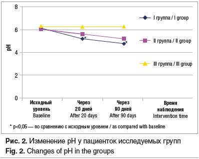 Рис. 2. Изменение рН у пациенток исследуемых групп