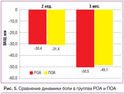 Рис. 5. Сравнение динамики боли в группах РОА и ПОА