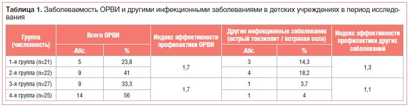 Таблица 1. Заболеваемость ОРВИ и другими инфекционными заболеваниями в детских учреждениях в период исследования