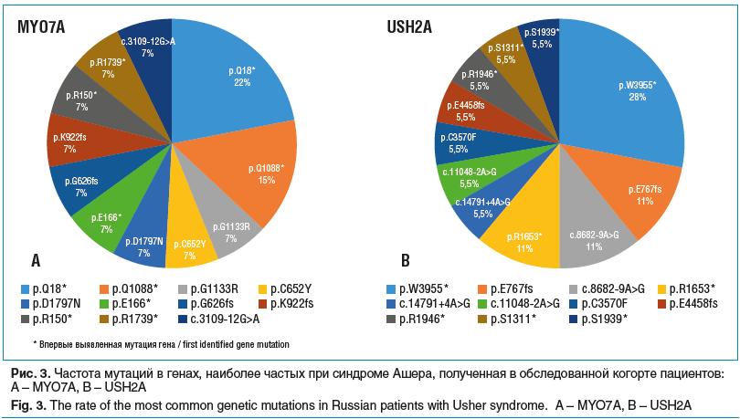 Рис. 3. Частота мутаций в генах, наиболее частых при синдроме Ашера, полученная в обследованной когорте пациентов: A – MYO7A, B – USH2A