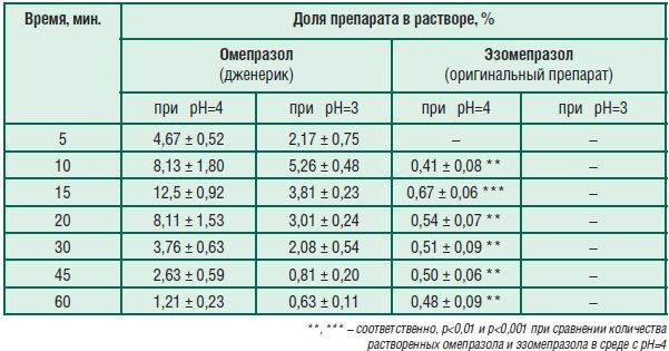 Табл. 3. Доля омепразола и эзомепразола в растворе в зависимостиот времени экспозиции в средах с рН=3 и рН=4