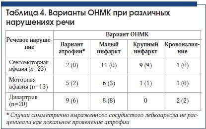 Таблица 4. Варианты ОНМК при различныхнарушениях речи