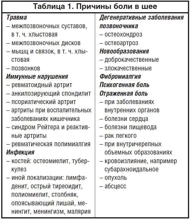 Боли в шее у лиц пожилого возраста | Шестель Е.А., Данилов А.Б ...