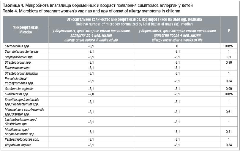 Таблица 4. Микробиота влагалища беременных и возраст появления симптомов аллергии у детей
